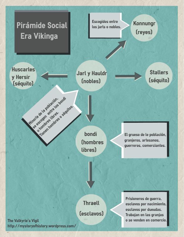 Pirámide Social Era Vikinga