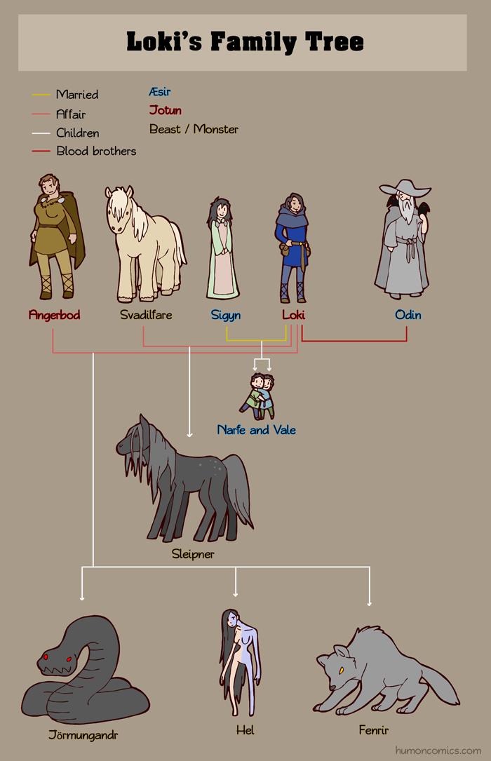 loki-s-family-tree